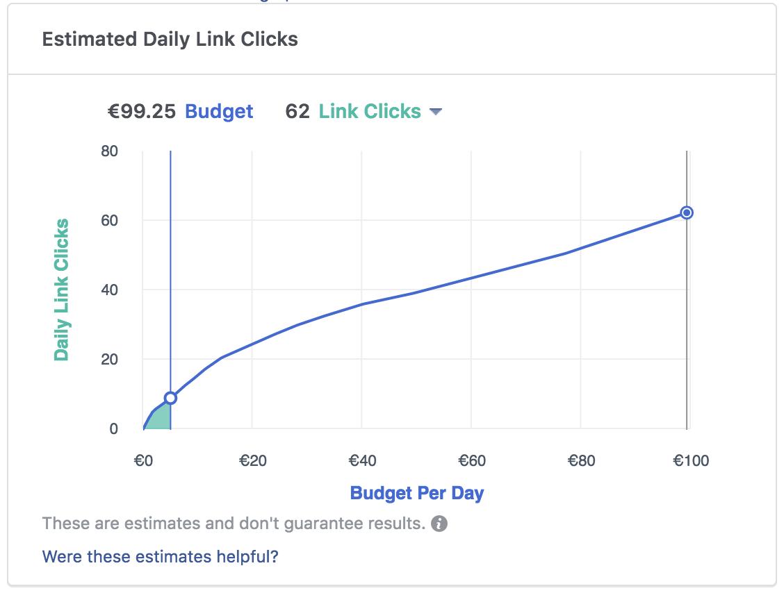 Facebook advertising dagbudget instellen